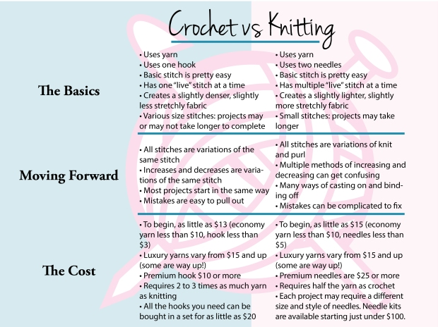 Crochet vs knitting.jpg